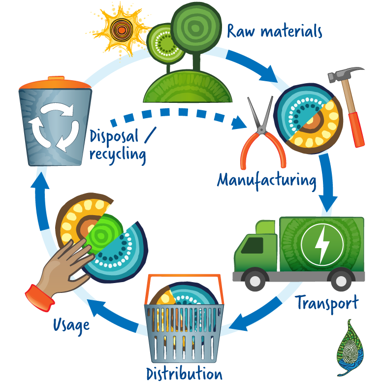 Life Cycle Benefit Analysis